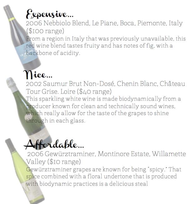 Best Organic Wines Chart